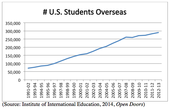 US_students_overseas